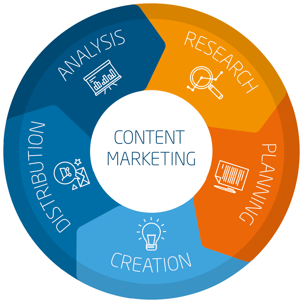 content marketing - analysis, research, planning, creation, distribution