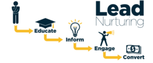 customer leads nurturing process