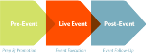 pre-event, live event, and post event